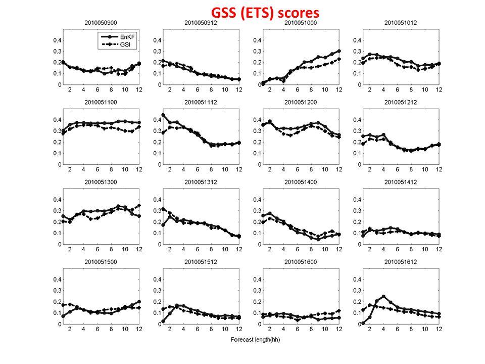 GSS (ETS) scores