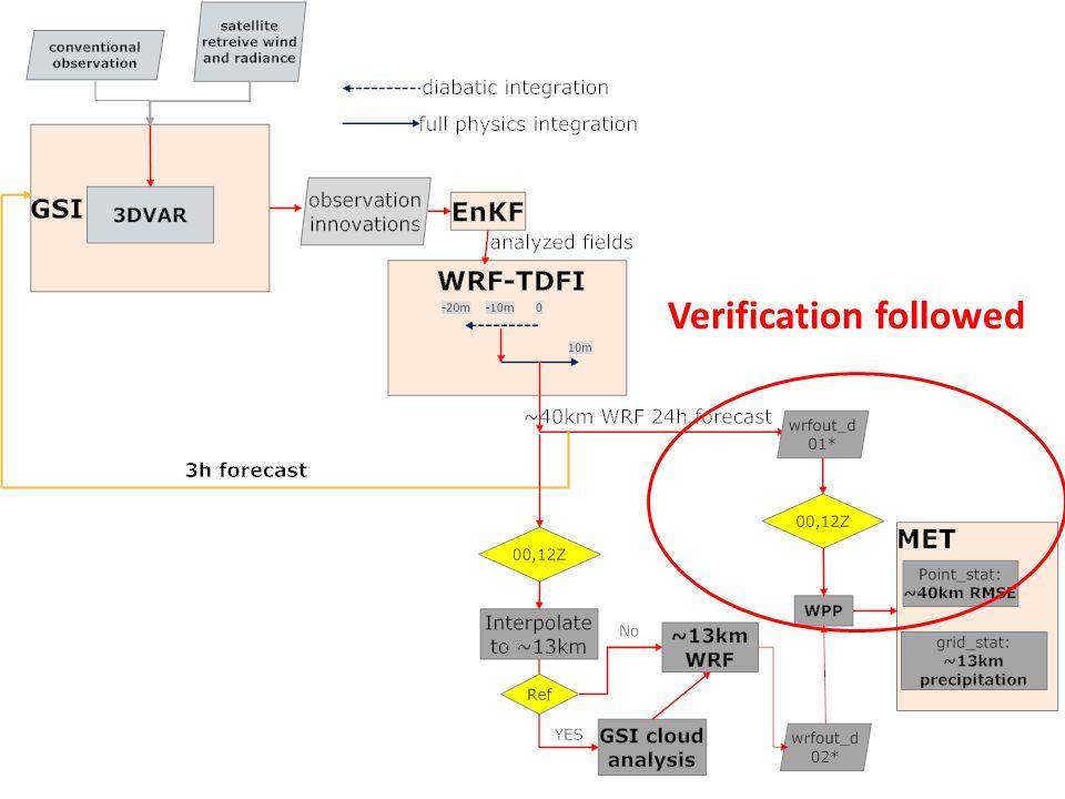 EnSRF EnSRF—RR RUC EnKF Test Domain 207x207 grid points ~40 km, 51 levels The 13 km RR-like forecast Domain 532x532 grid points ~13 km, 51 levels Current RUC Domain as indicated Domains