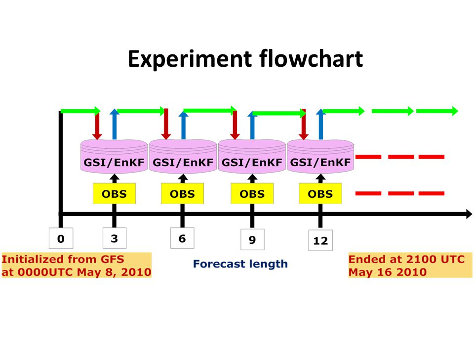 Experiment flowchart