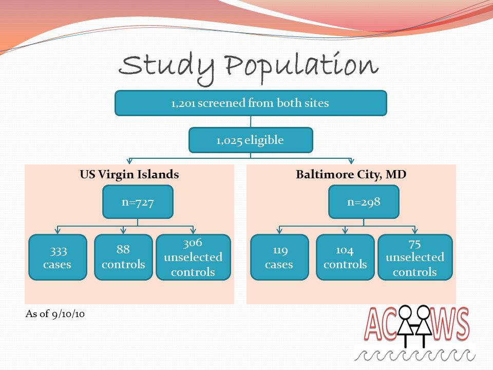 Baltimore City, MDUS Virgin Islands Study Population 1,201 screened from both sites 1,025 eligible n=727n=298 333 cases 88 controls 119 cases 104 controls As of 9/10/10 306 unselected controls 75 unselected controls