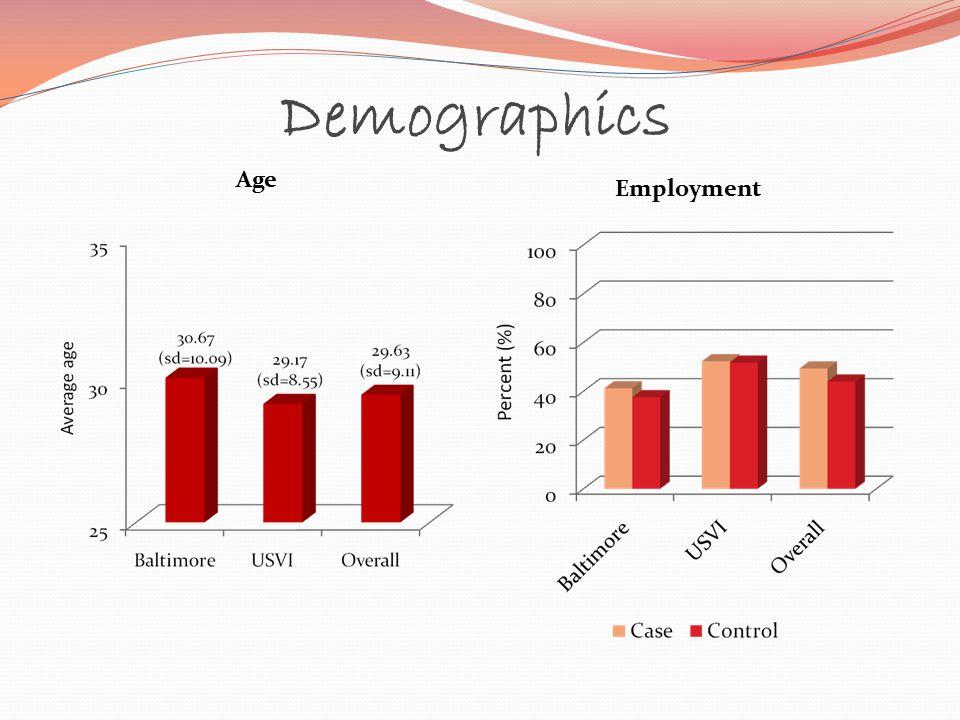 Demographics Age Employment