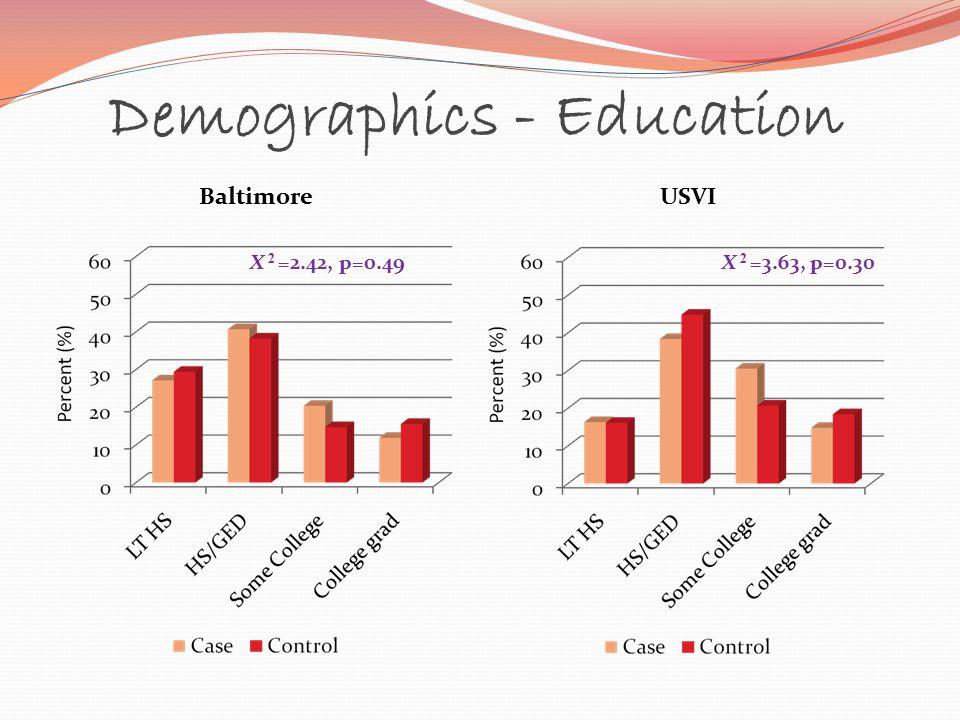 Demographics - Education USVI X 2 =3.63, p=0.30 Baltimore X 2 =2.42, p=0.49