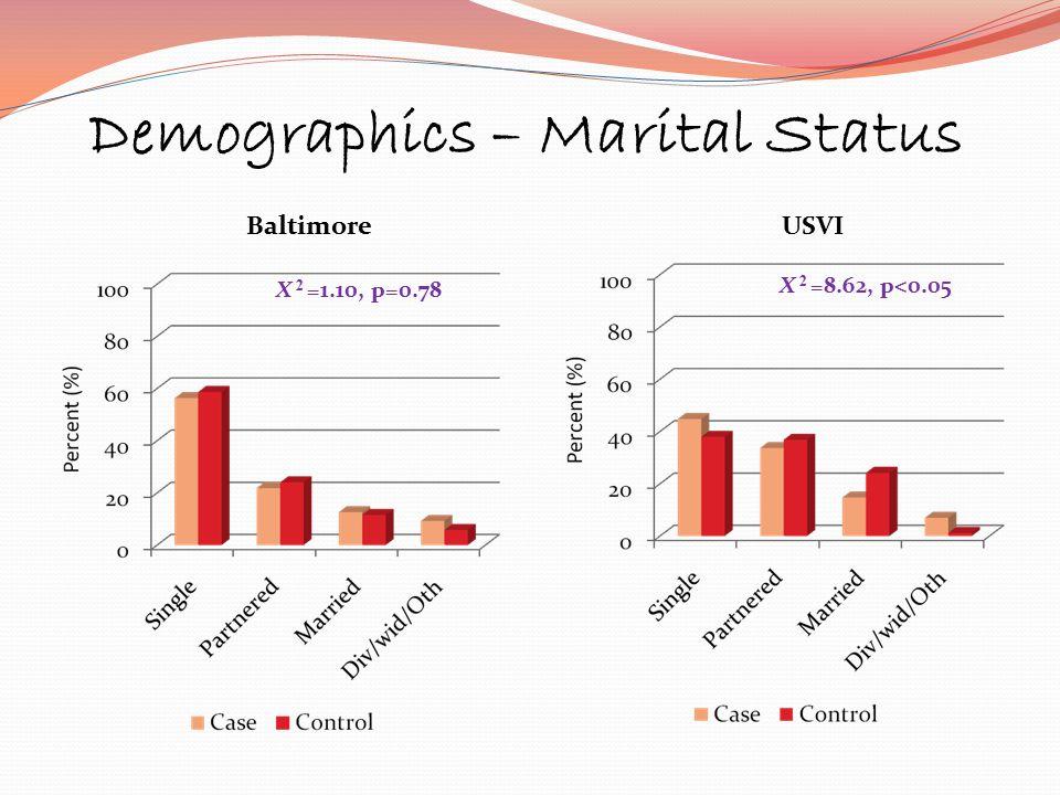 Demographics – Marital Status USVI X 2 =8.62, p<0.05 Baltimore X 2 =1.10, p=0.78