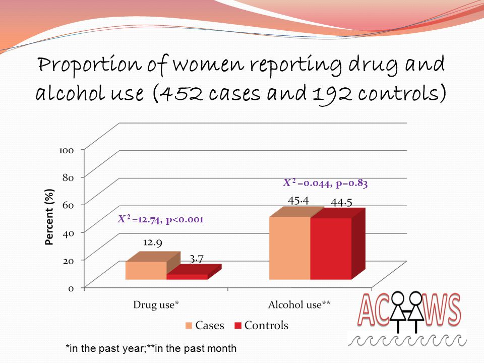 Proportion of women reporting drug and alcohol use (452 cases and 192 controls) *in the past year;**in the past month X 2 =12.74, p<0.001 X 2 =0.044, p=0.83