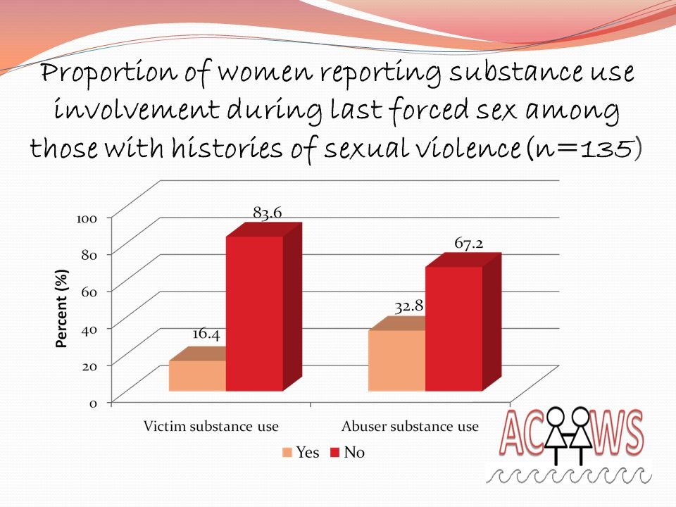Proportion of women reporting substance use involvement during last forced sex among those with histories of sexual violence(n=135)