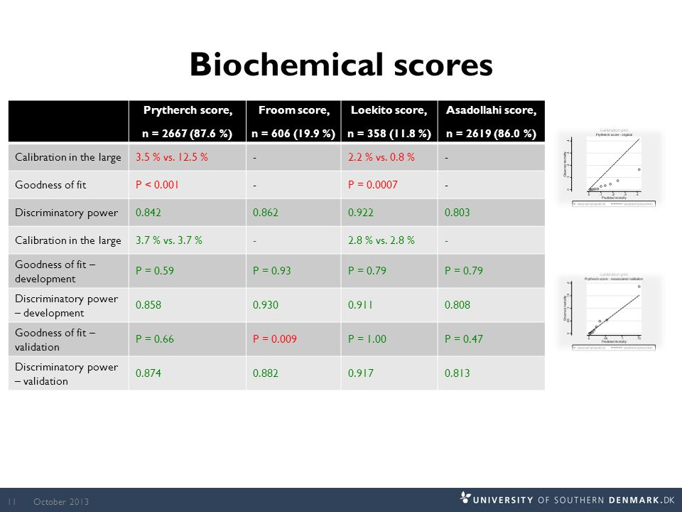 Biochemical scores Prytherch score, n = 2667 (87.6 %) Froom score, n = 606 (19.9 %) Loekito score, n = 358 (11.8 %) Asadollahi score, n = 2619 (86.0 %) Calibration in the large3.5 % vs.