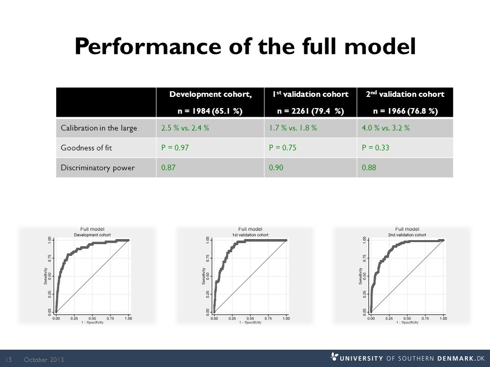 Performance of the full model Development cohort, n = 1984 (65.1 %) 1 st validation cohort n = 2261 (79.4 %) 2 nd validation cohort n = 1966 (76.8 %) Calibration in the large2.5 % vs.
