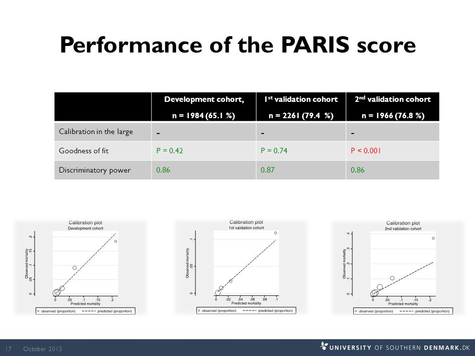 Performance of the PARIS score Development cohort, n = 1984 (65.1 %) 1 st validation cohort n = 2261 (79.4 %) 2 nd validation cohort n = 1966 (76.8 %) Calibration in the large --- Goodness of fitP = 0.42P = 0.74P < 0.001 Discriminatory power0.860.870.86 October 201317