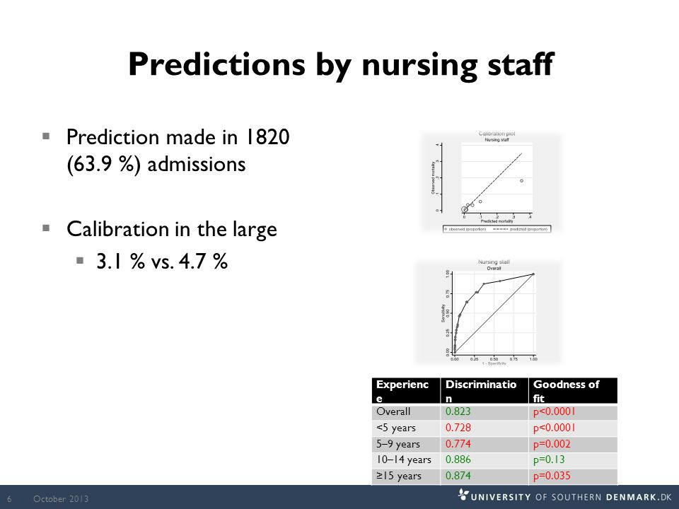 Predictions by nursing staff  Prediction made in 1820 (63.9 %) admissions  Calibration in the large  3.1 % vs.