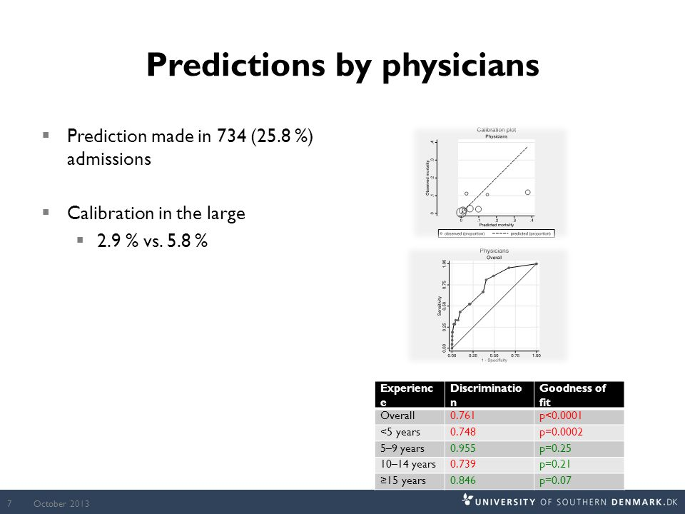 Predictions by physicians  Prediction made in 734 (25.8 %) admissions  Calibration in the large  2.9 % vs.