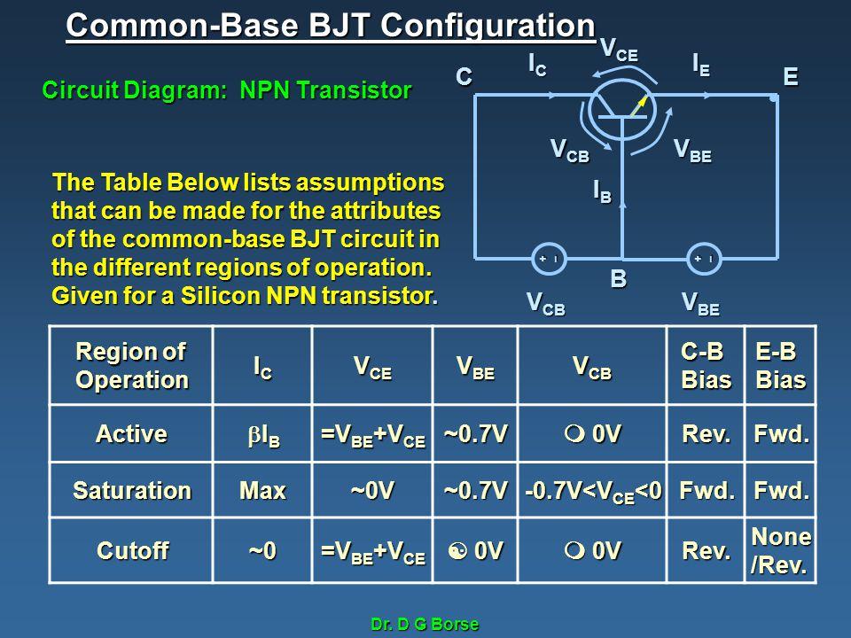 Dr. D G Borse Common-Base BJT Configuration Circuit Diagram: NPN Transistor +_+_ ICICICIC IEIEIEIE IBIBIBIB V CB V BE EC B V CE V BE V CB Region of Op