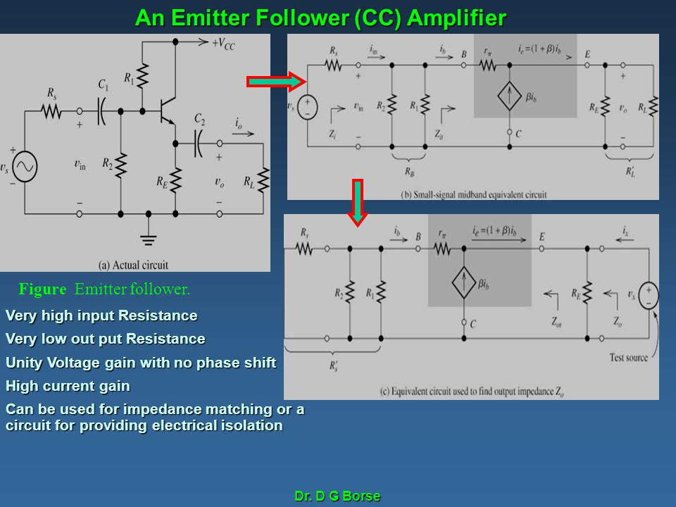 Dr. D G Borse Figure Emitter follower. Very high input Resistance Very low out put Resistance Unity Voltage gain with no phase shift High current gain