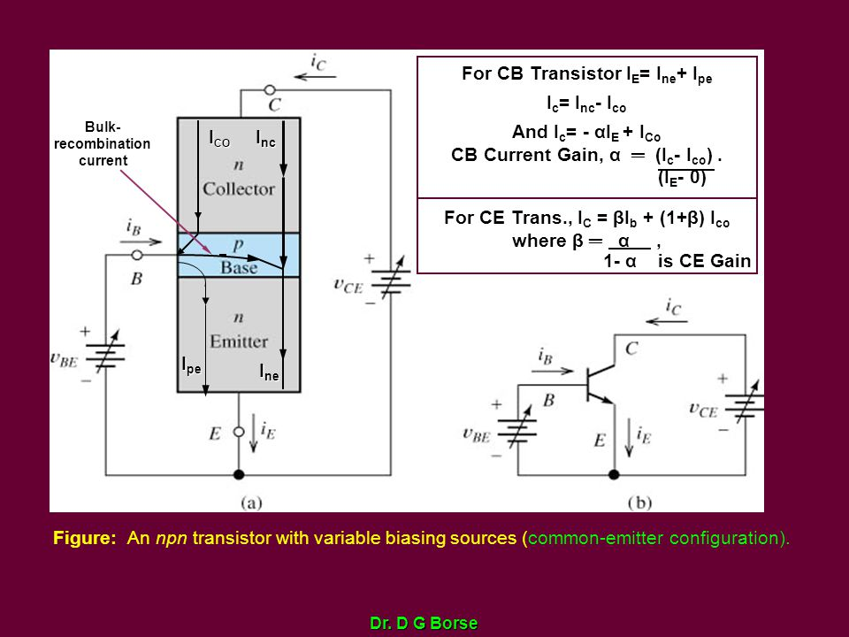 Dr. D G Borse Figure: An npn transistor with variable biasing sources (common-emitter configuration). I nc I ne I pe For CB Transistor I E = I ne + I