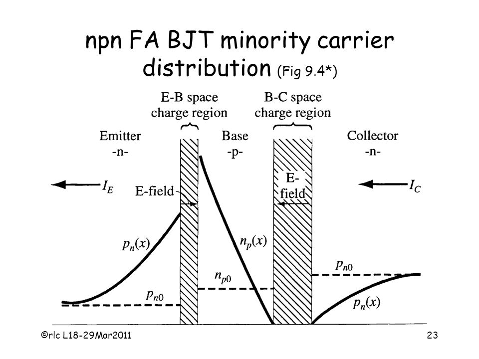 ©rlc L18-29Mar201123 npn FA BJT minority carrier distribution (Fig 9.4*)