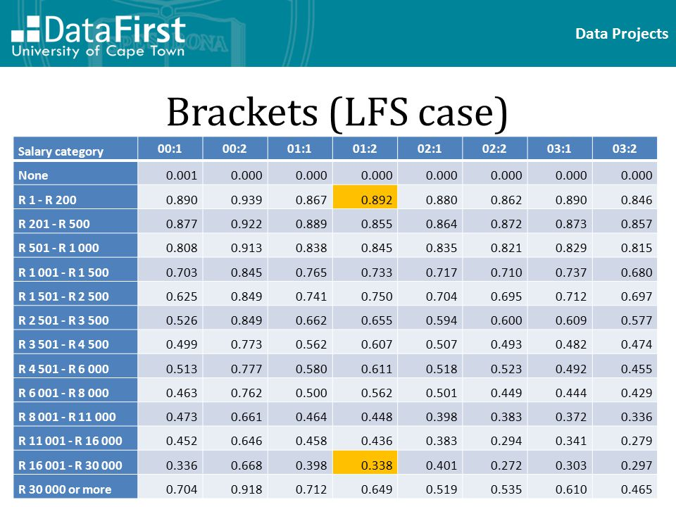 Data Projects Brackets (LFS case) Salary category 00:100:201:101:202:102:203:103:2 None0.0010.000 R 1 - R 2000.8900.9390.8670.8920.8800.8620.8900.846 R 201 - R 5000.8770.9220.8890.8550.8640.8720.8730.857 R 501 - R 1 0000.8080.9130.8380.8450.8350.8210.8290.815 R 1 001 - R 1 5000.7030.8450.7650.7330.7170.7100.7370.680 R 1 501 - R 2 5000.6250.8490.7410.7500.7040.6950.7120.697 R 2 501 - R 3 5000.5260.8490.6620.6550.5940.6000.6090.577 R 3 501 - R 4 5000.4990.7730.5620.6070.5070.4930.4820.474 R 4 501 - R 6 0000.5130.7770.5800.6110.5180.5230.4920.455 R 6 001 - R 8 0000.4630.7620.5000.5620.5010.4490.4440.429 R 8 001 - R 11 0000.4730.6610.4640.4480.3980.3830.3720.336 R 11 001 - R 16 0000.4520.6460.4580.4360.3830.2940.3410.279 R 16 001 - R 30 0000.3360.6680.3980.3380.4010.2720.3030.297 R 30 000 or more0.7040.9180.7120.6490.5190.5350.6100.465