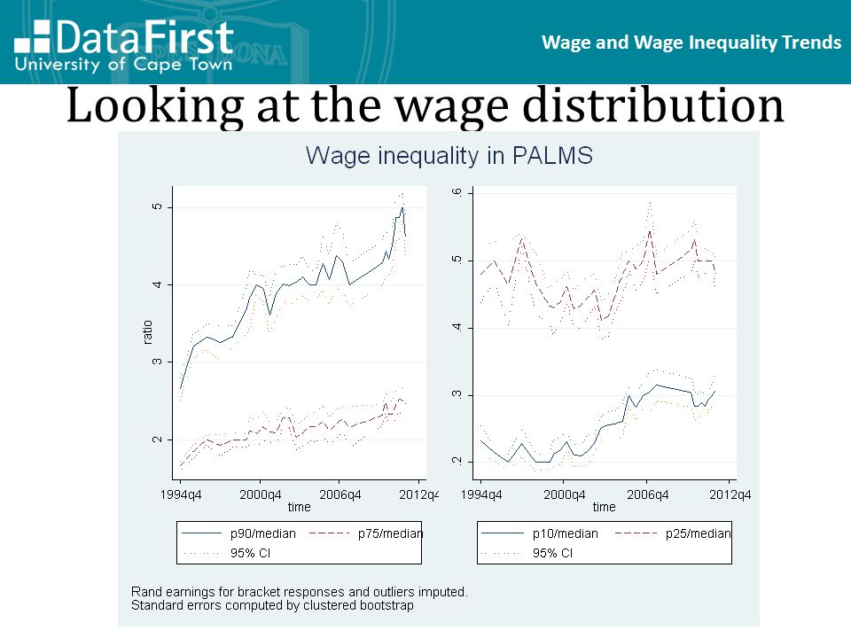 Wage and Wage Inequality Trends Looking at the wage distribution