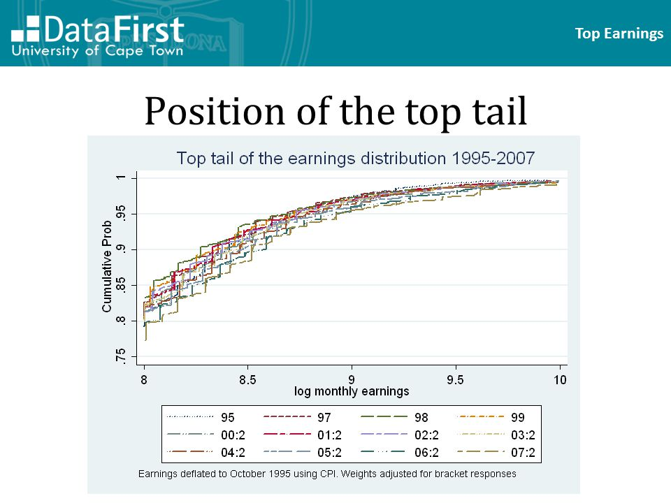 Top Earnings Position of the top tail