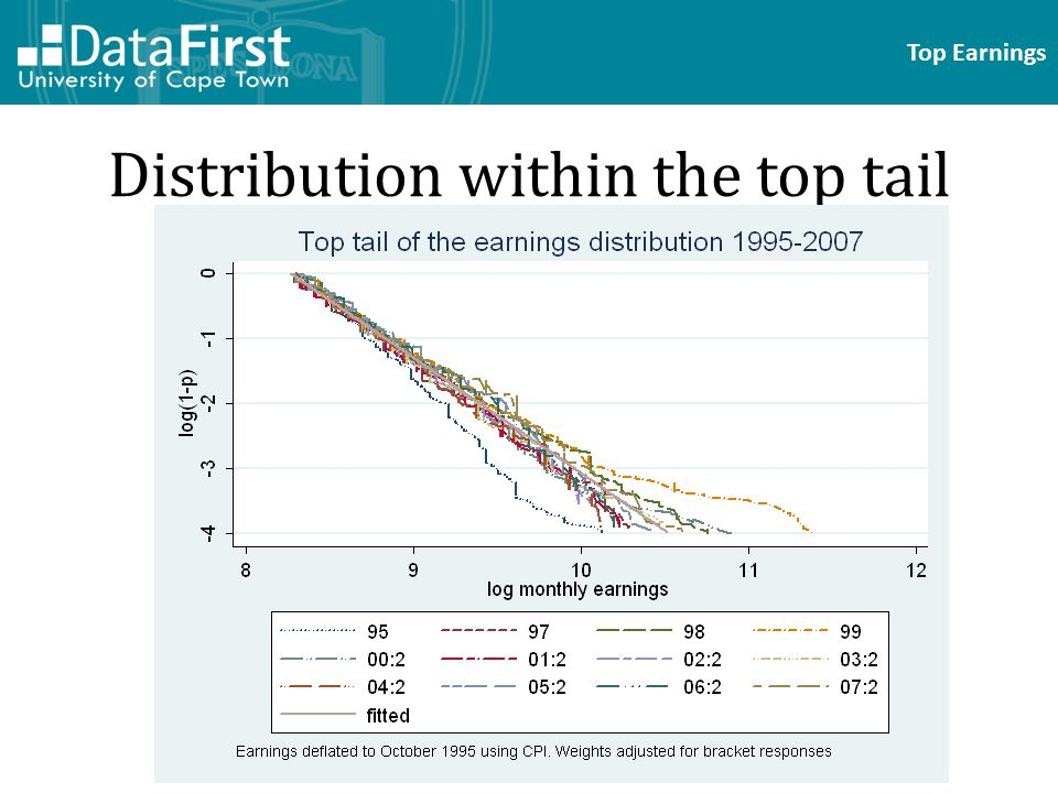 Top Earnings Distribution within the top tail