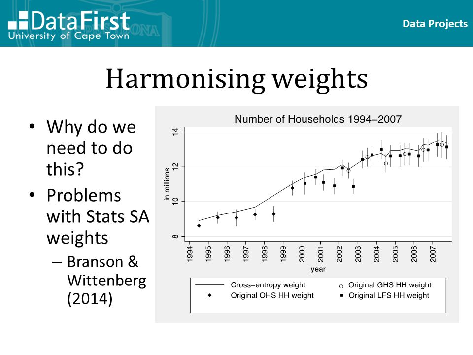 Data Projects Harmonising weights Why do we need to do this.