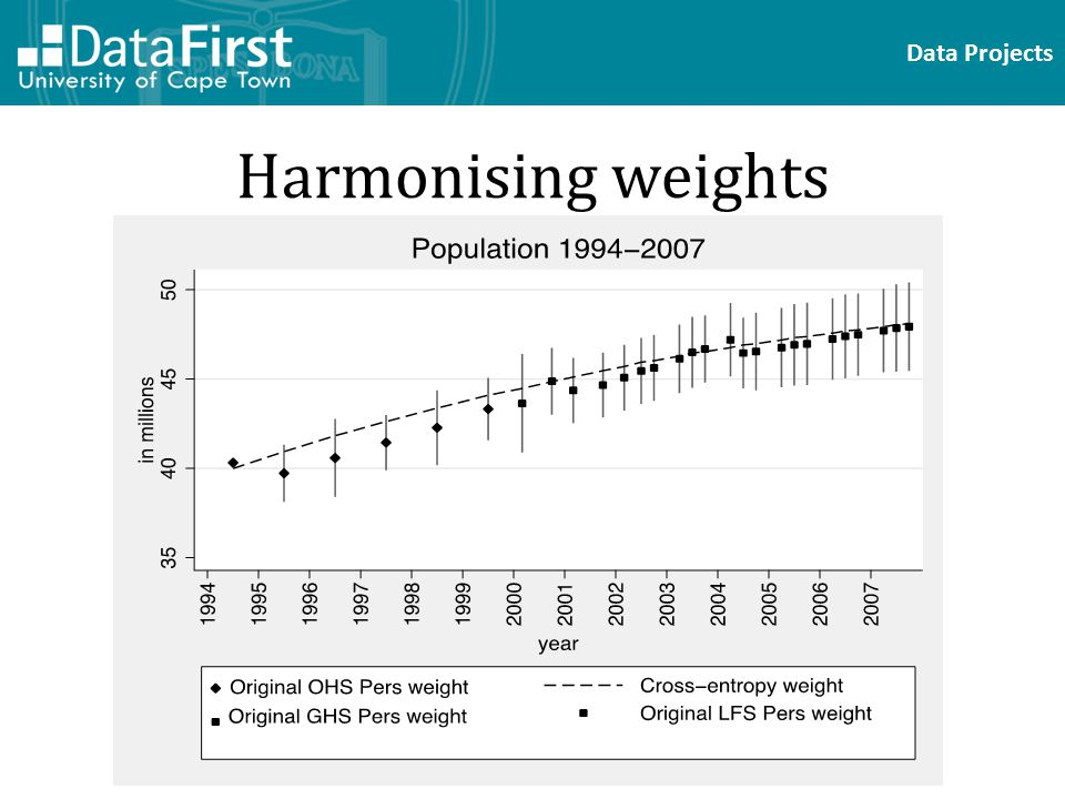 Data Projects Harmonising weights