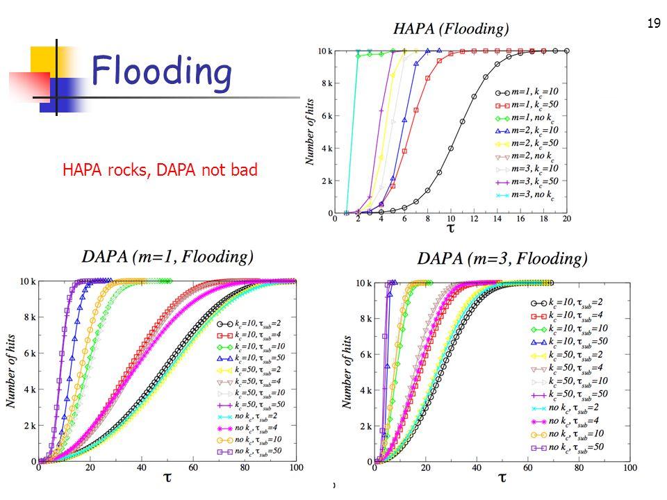 IEEE ICDCS, Toronto, Canada, June 2007 19 Flooding HAPA rocks, DAPA not bad