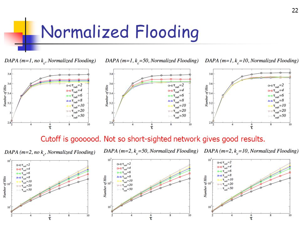IEEE ICDCS, Toronto, Canada, June 2007 22 Normalized Flooding Cutoff is goooood. Not so short-sighted network gives good results.