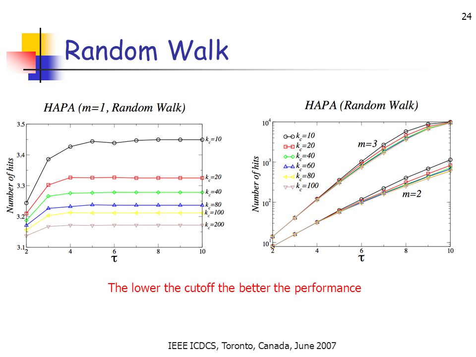 IEEE ICDCS, Toronto, Canada, June 2007 24 Random Walk The lower the cutoff the better the performance