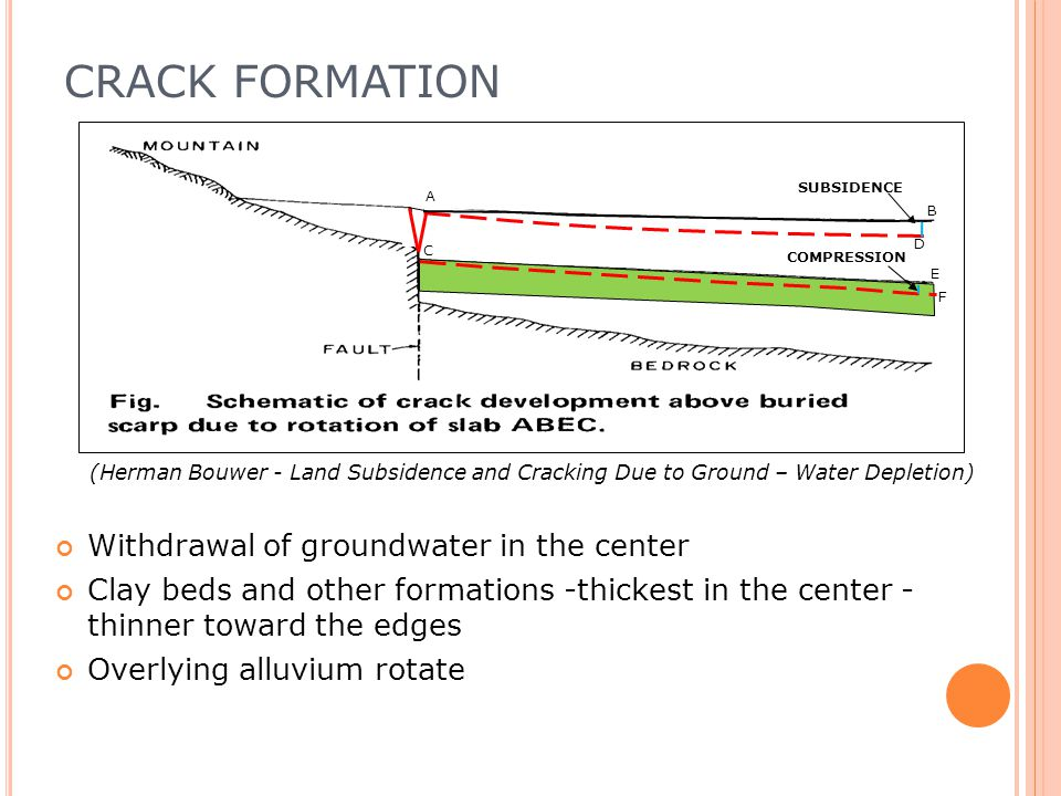 CRACK FORMATION Withdrawal of groundwater in the center Clay beds and other formations -thickest in the center - thinner toward the edges Overlying alluvium rotate (Herman Bouwer - Land Subsidence and Cracking Due to Ground – Water Depletion) SUBSIDENCE A B E F COMPRESSION D C