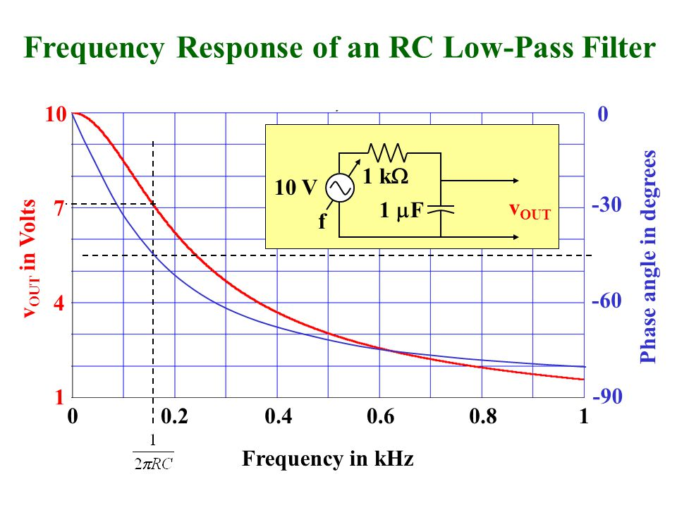 10 7 4 1 0.20.40.60.810 1 k  1  F 10 V v OUT v OUT in Volts Frequency Response of an RC Low-Pass Filter Frequency in kHz 0 -90 -30 -60 Phase angle in degrees f