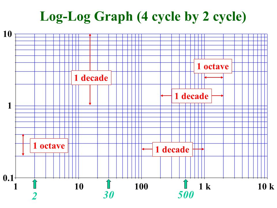 Log-Log Graph (4 cycle by 2 cycle) 1101001 k10 k 0.1 1 10 1 decade 1 octave 30 500 2