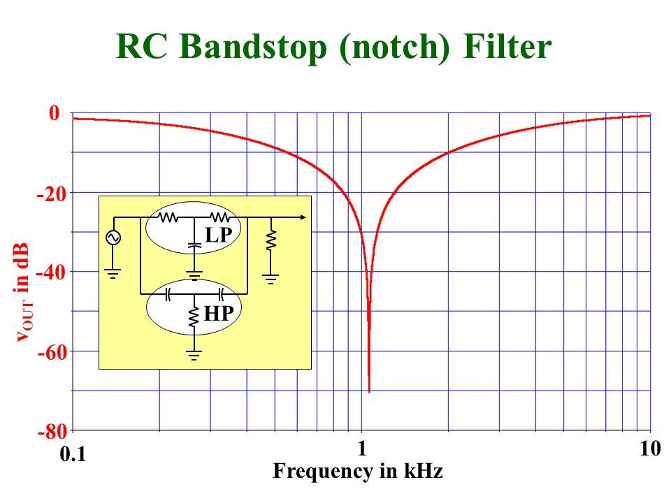 v OUT in dB 0 -20 -40 -80 -60 Frequency in kHz 0.1 110 RC Bandstop (notch) Filter HP LP