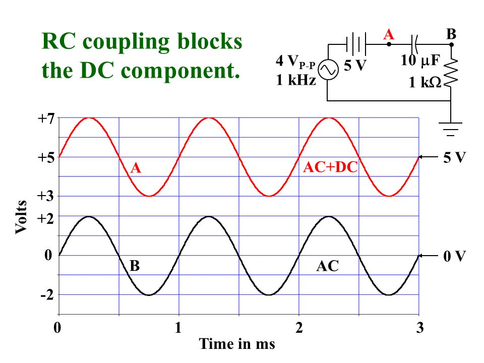 Volts 0 -2 +7 +5 +2 Time in ms 0312 +3 1 k  10  F 4 V P-P 1 kHz 5 V B B A A RC coupling blocks the DC component.