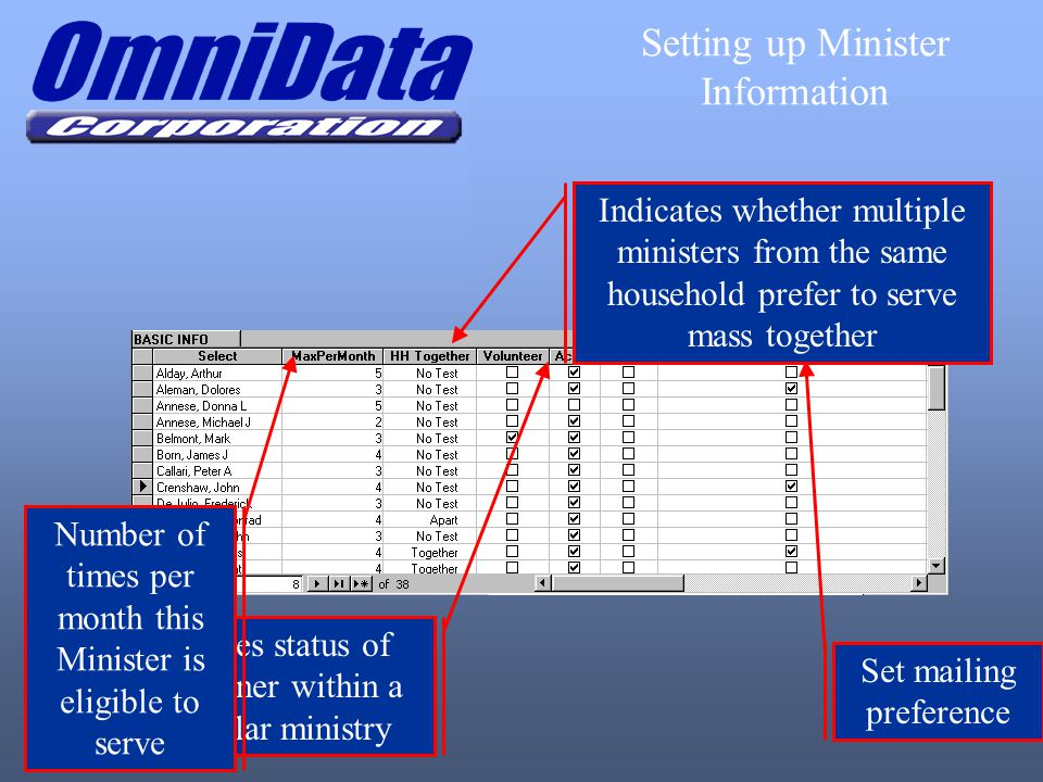 Set mailing preference Indicates status of parishioner within a particular ministry Number of times per month this Minister is eligible to serve Setti