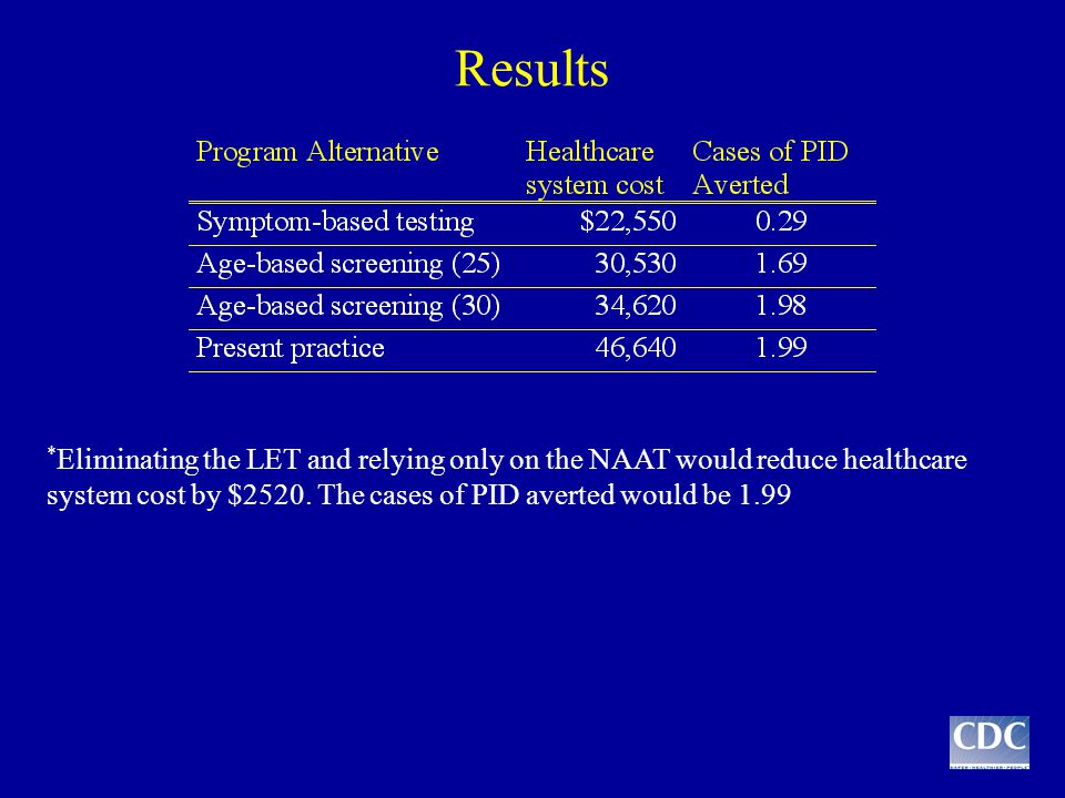 Results * Eliminating the LET and relying only on the NAAT would reduce healthcare system cost by $2520.