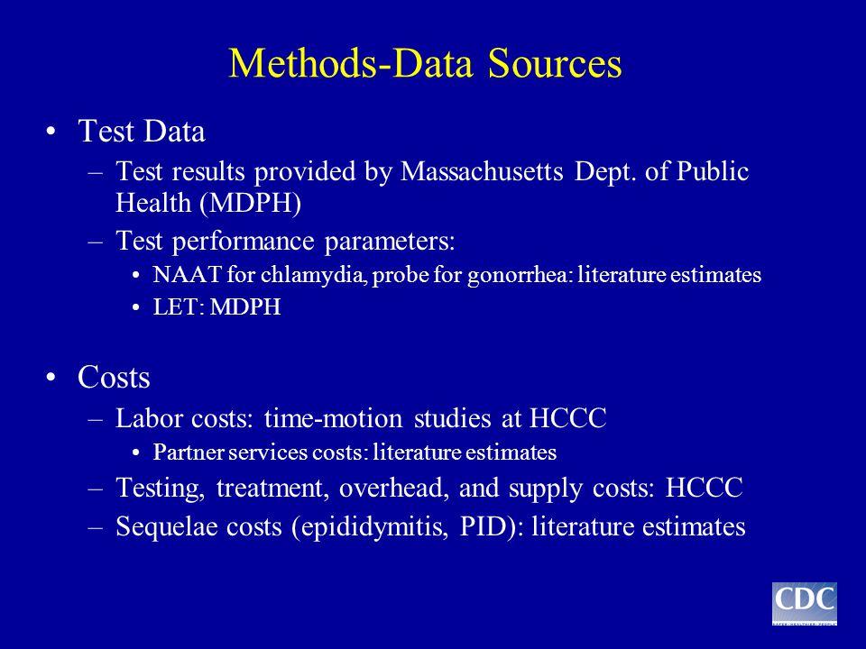 Methods-Data Sources Test Data –Test results provided by Massachusetts Dept.