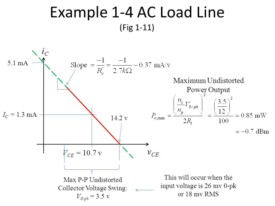 Example 1-4 AC Load Line (Fig 1-11) I C = 1.3 mA iCiC v CE V CE = 10.7 v Max P-P Undistorted Collector Voltage Swing: V 0-pk = 3.5 v 5.1 mA 14.2 v Maximum Undistorted Power Output This will occur when the input voltage is 26 mv 0-pk or 18 mv RMS