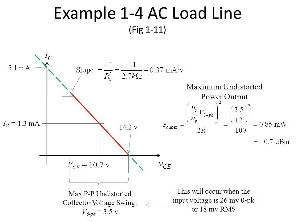 Example 1-4 AC Load Line (Fig 1-11) I C = 1.3 mA iCiC v CE V CE = 10.7 v Max P-P Undistorted Collector Voltage Swing: V 0-pk = 3.5 v 5.1 mA 14.2 v Max