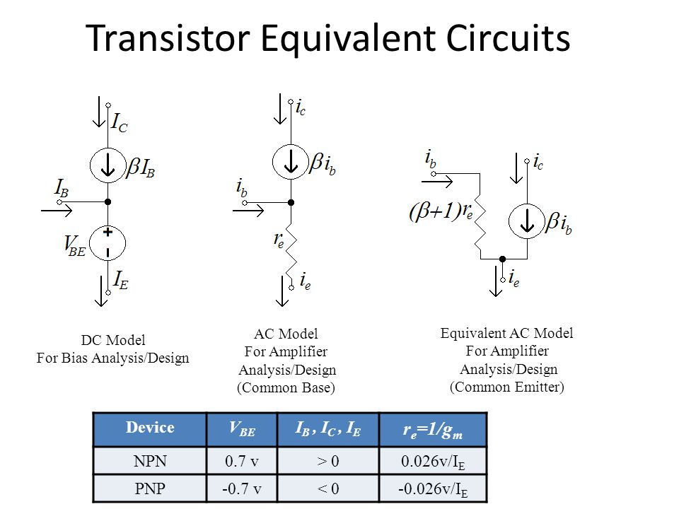 Transistor Equivalent Circuits DC Model For Bias Analysis/Design AC Model For Amplifier Analysis/Design (Common Base) Equivalent AC Model For Amplifie