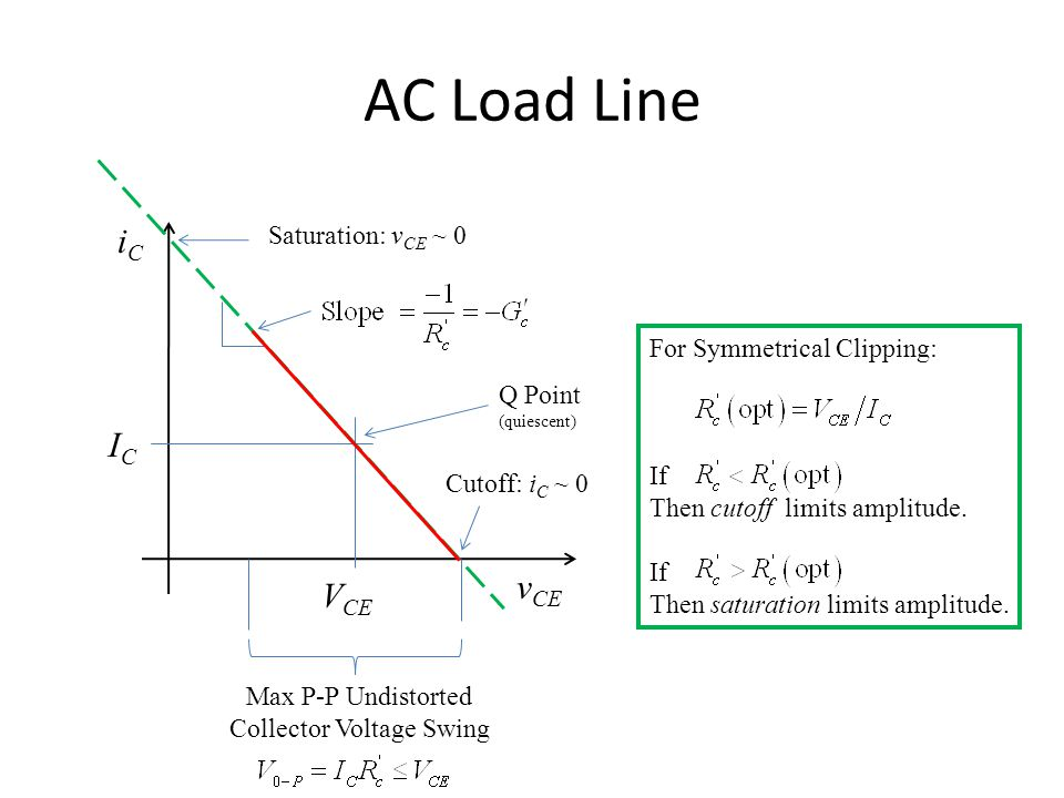 AC Load Line ICIC iCiC v CE V CE Q Point (quiescent) Cutoff: i C ~ 0 Saturation: v CE ~ 0 Max P-P Undistorted Collector Voltage Swing For Symmetrical