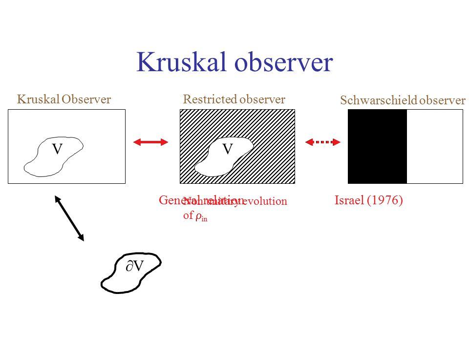 V VV V Kruskal observer Kruskal Observer Restricted observer Schwarschield observer Israel (1976)General relation Non unitary evolution of  in