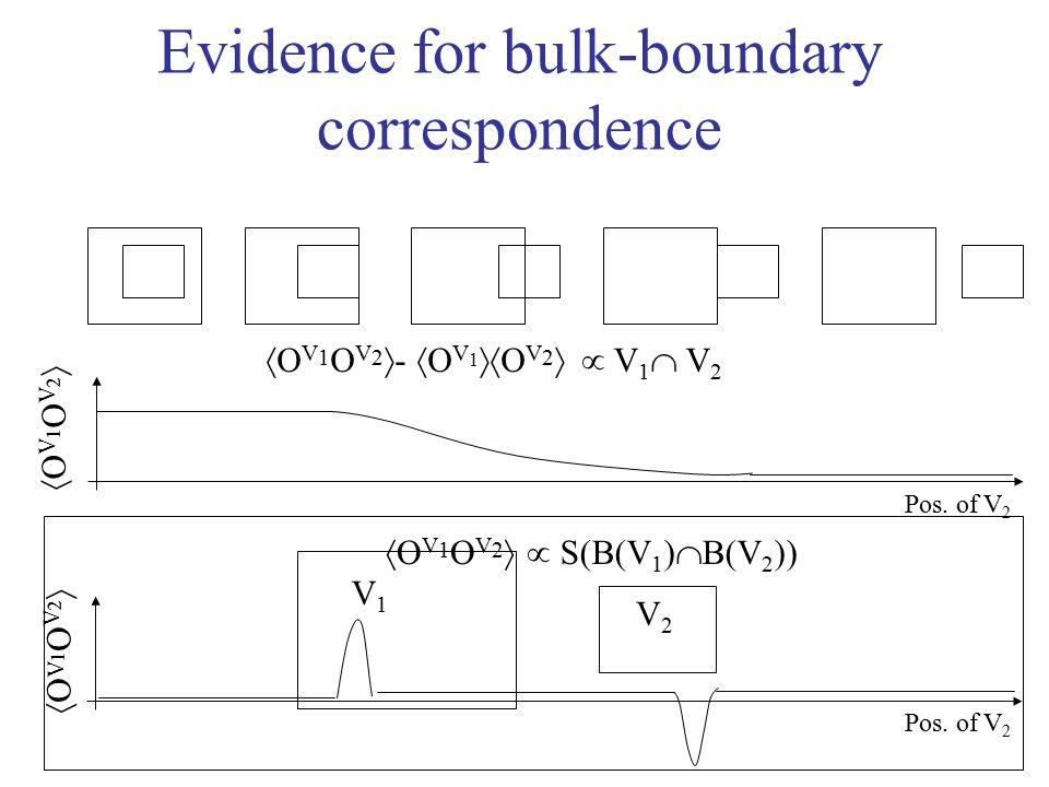 Evidence for bulk-boundary correspondence V1V1 OV1OV2OV1OV2 S(B(V 1 )  B(V 2 )) OV1OV2OV1OV2 V2V2 OV1OV2OV1OV2  V1 V2 V1 V2  O V 1 O V 2  -  O V 1  O V 2  Pos.