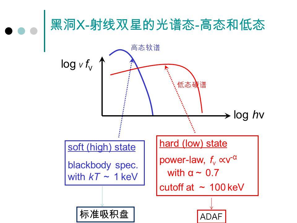 黑洞 X- 射线双星的光谱态 - 高态和低态 高态软谱 低态硬谱 log ν f ν log hν soft (high) state blackbody spec.