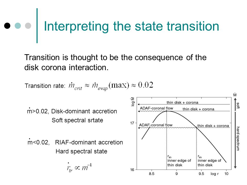 Interpreting the state transition m<0.02, RIAF-dominant accretion Hard spectral state m>0.02, Disk-dominant accretion Soft spectral srtate Transition rate: Transition is thought to be the consequence of the disk corona interaction.