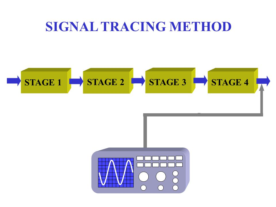 SIGNAL INJECTION METHOD STAGE 1 STAGE 2 STAGE 3 STAGE 4 SIGNAL GENERATOR