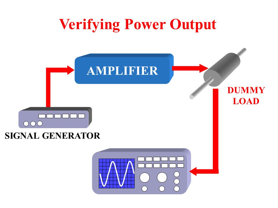 Concept Preview A dummy load should be used when verifying power output. Triangle waves make it easy to recognize signal distortion. Intermittents mig