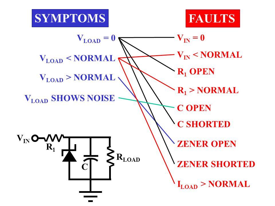 R LOAD SYMPTOMS V LOAD = 0 V LOAD < NORMAL V LOAD > NORMAL FAULTS ZENER OPEN ZENER SHORTED R 1 OPEN R 1 > NORMAL C SHORTED V IN < NORMAL R1R1 V IN V IN = 0 C I LOAD > NORMAL C OPEN V LOAD SHOWS NOISE