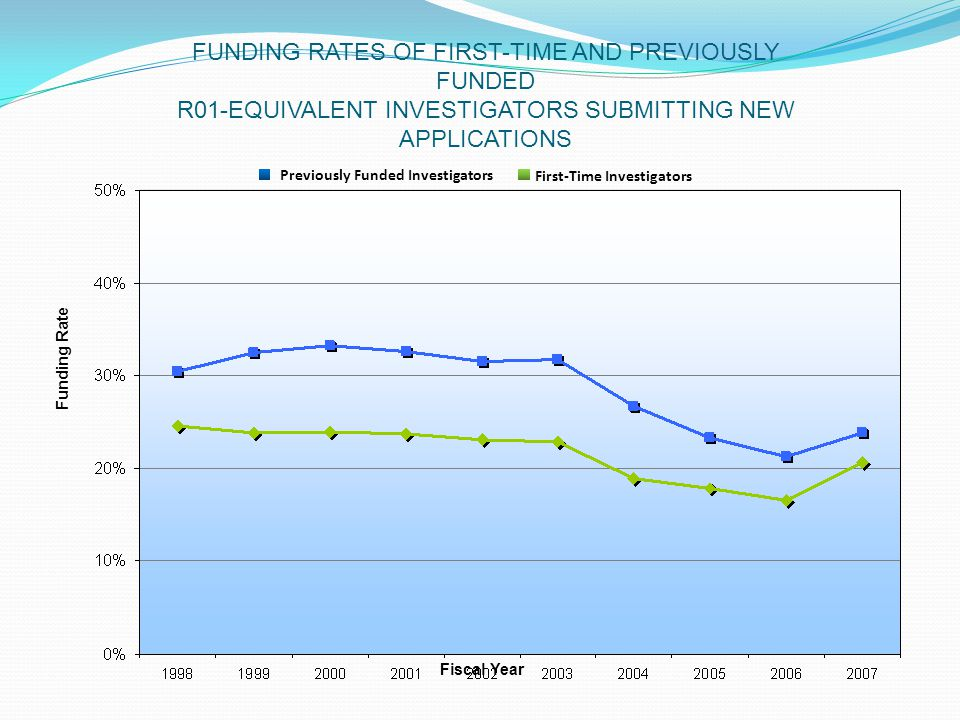 FUNDING RATES OF FIRST-TIME AND PREVIOUSLY FUNDED R01-EQUIVALENT INVESTIGATORS SUBMITTING NEW APPLICATIONS Fiscal Year Funding Rate First-Time Investigators Previously Funded Investigators