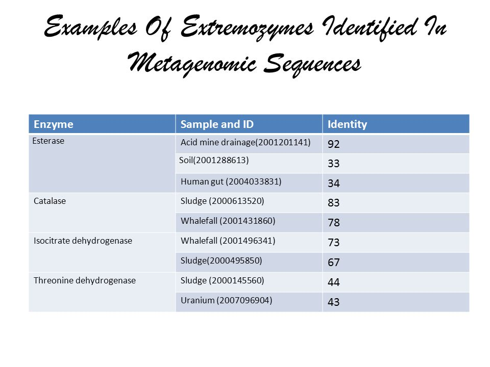 Examples Of Extremozymes Identified In Metagenomic Sequences EnzymeSample and IDIdentity Esterase Acid mine drainage(2001201141) 92 Soil(2001288613) 33 Human gut (2004033831) 34 CatalaseSludge (2000613520) 83 Whalefall (2001431860) 78 Isocitrate dehydrogenaseWhalefall (2001496341) 73 Sludge(2000495850) 67 Threonine dehydrogenaseSludge (2000145560) 44 Uranium (2007096904) 43