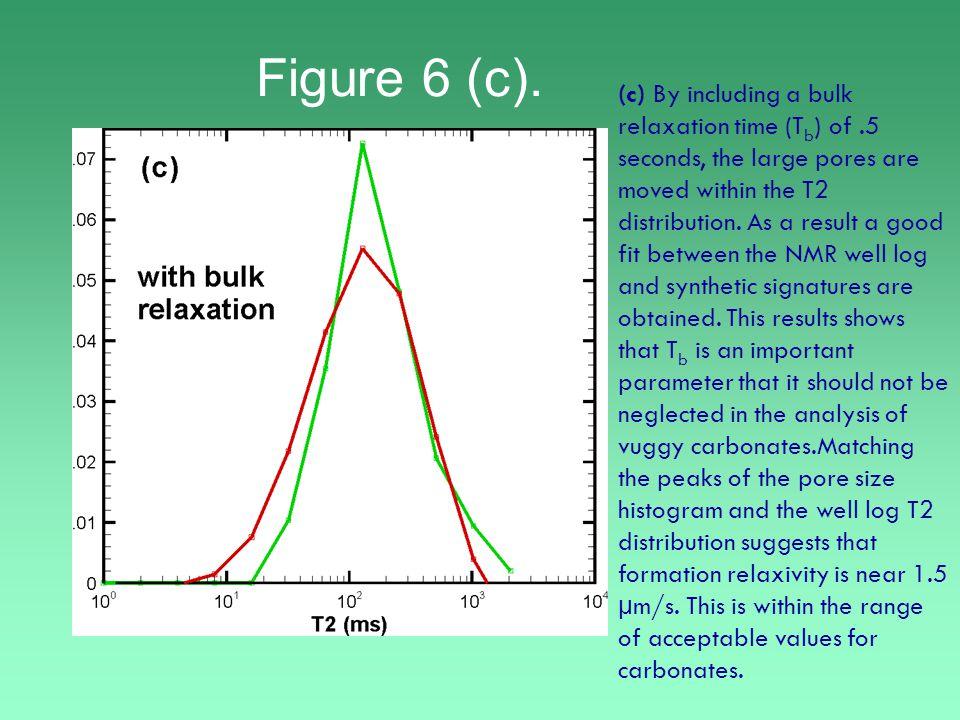 Figure 6 (c).