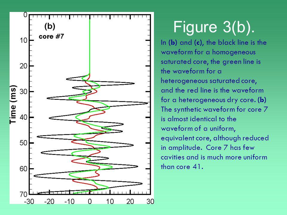 Figure 3(b).